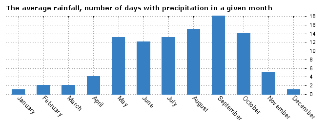Weather Bangkok, average number of days with precipitation by months