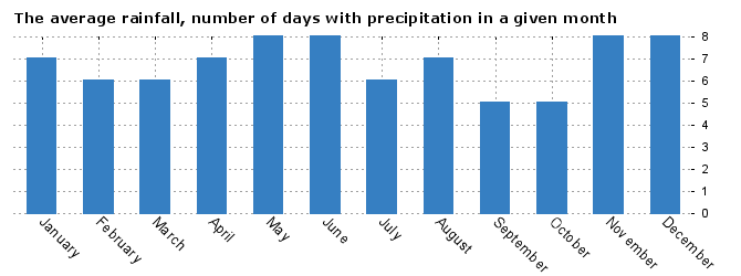 Weather Budapest, average number of days with precipitation by months
