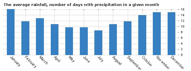 Weather statistics Cardiff, England
