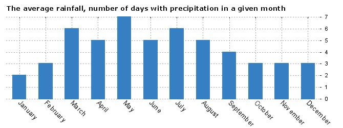 Weather statistics Denver, Colorado, USA