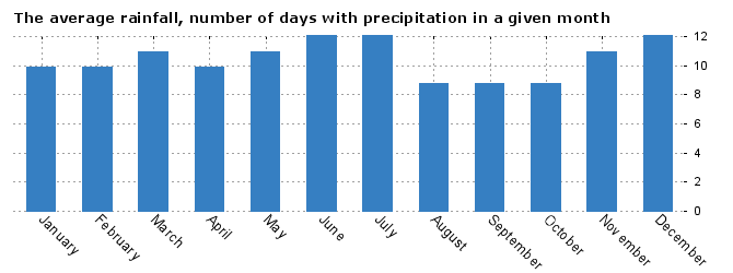 Weather Olomouc, average number of days with precipitation by months