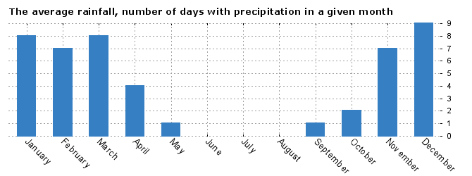Weather San Francisco, average number of days with precipitation by months