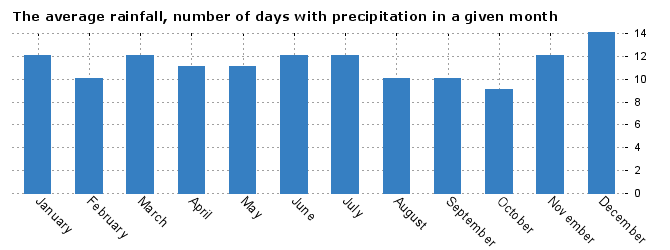 Weather Teplice, average number of days with precipitation by months