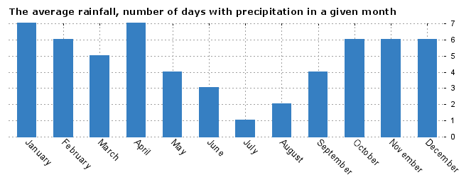 Weather Toulon, average number of days with precipitation by months