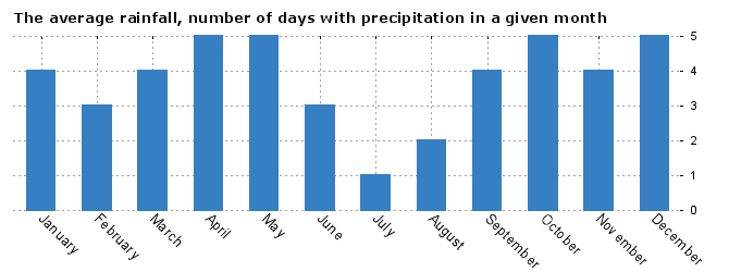 Weather Valencia, average number of days with precipitation by months